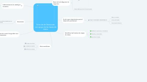 Mind Map: Toma de de Decisiones  con apoyo de las bases de datos