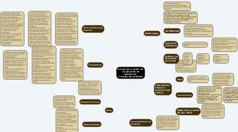 Mind Map: Introducción al diseño de  instalaciones de manufactura  y manejo de materiales