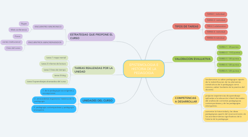 Mind Map: EPISTEMOLOGIA E HISTORIA DE LA PEDAGOGIA