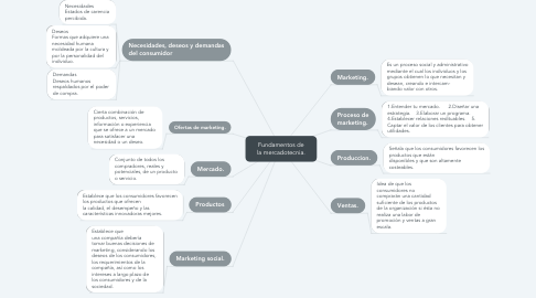 Mind Map: Fundamentos de la mercadotecnia.