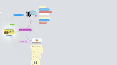 Mind Map: SALUD  PUBLICA