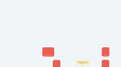 Mind Map: Areas de aplicacion de los sistemas de BD