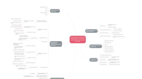 Mind Map: PRINCIPALES CAUSAS QUE ORIGINARON LA CRISIS DE LOS PARTIDOS POLÍTICOS EN PERÚ
