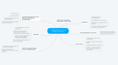 Mind Map: LA IMPORTANCIA DE LAS BASES DE DATOS