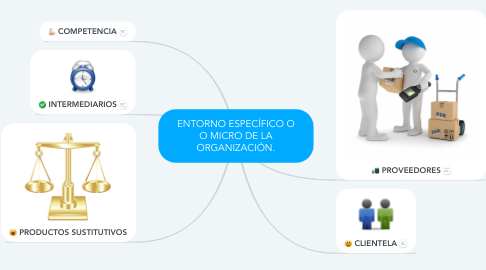Mind Map: ENTORNO ESPECÍFICO O O MICRO DE LA ORGANIZACIÓN.