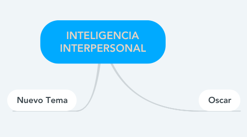 Mind Map: INTELIGENCIA INTERPERSONAL