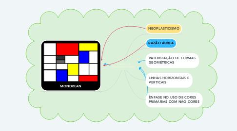 Mind Map: CONEXÕES INTERDISCIPLINARES