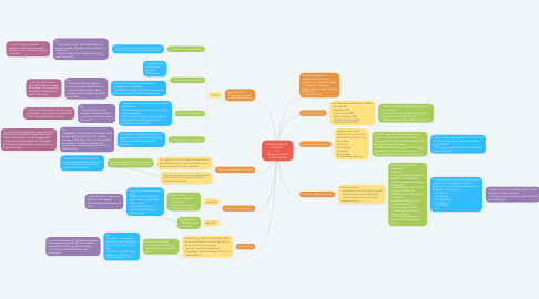 Mind Map: Evaluating Learner Education & Things to look for in observations