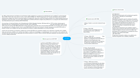 Mind Map: ISO 9000