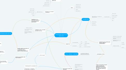 Mind Map: PARADIGMA SOCIAL DEL SIGLO XXI