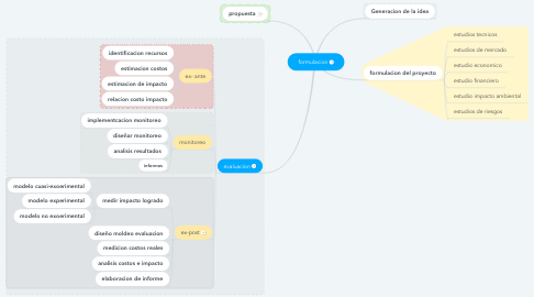 Mind Map: formulacion