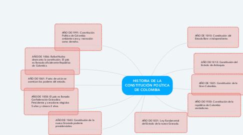 Mind Map: HISTORIA DE LA CONSTITUCIÓN POLÍTICA DE COLOMBIA