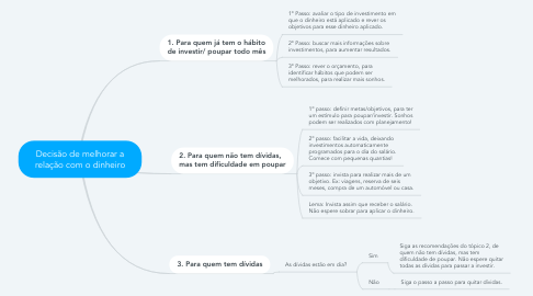 Mind Map: Decisão de melhorar a relação com o dinheiro