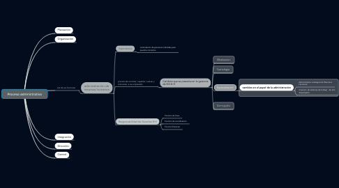 Mind Map: Proceso admnistrativo