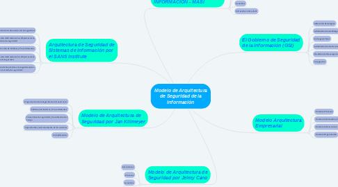 Mind Map: Modelo de Arquitectura de Seguridad de la Información