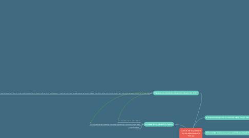 Mind Map: Causas de Suspensión de las relaciones de Trabajo