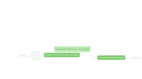 Mind Map: Desasarrollo del lenguaje Jean Piaget