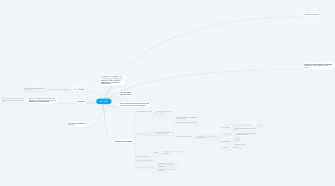 Mind Map: INATISMO
