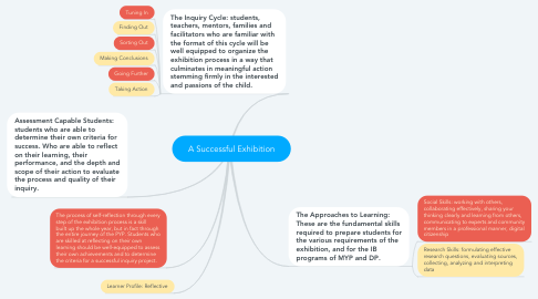 Mind Map: A Successful Exhibition