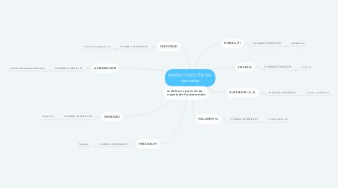 Mind Map: MAGNITUDES FÍSICAS derivadas