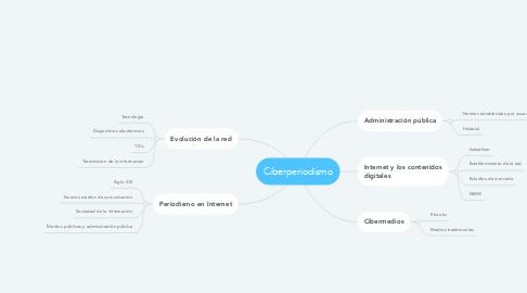 Mind Map: Acceso de internet
