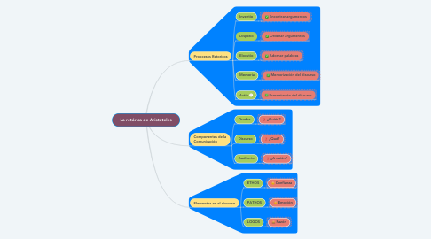 Mind Map: La retórica de Aristóteles