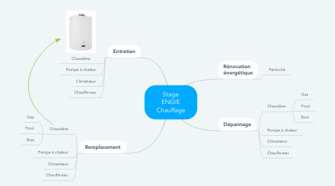 Mind Map: Stage ENGIE Chauffage