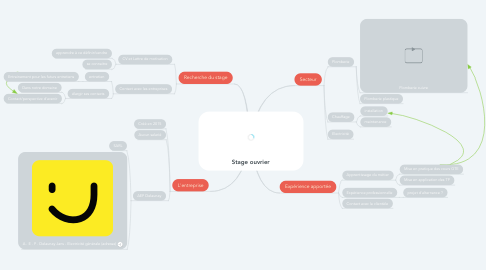 Mind Map: Stage ouvrier