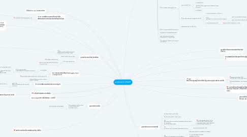 Mind Map: ยุทธศาสตร์ SMART