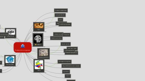 Mind Map: Producción e ingresos