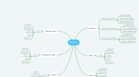 Mind Map: Вопросы