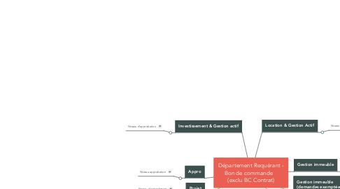 Mind Map: Département Requérant - Bon de commande    (exclu BC Contrat)