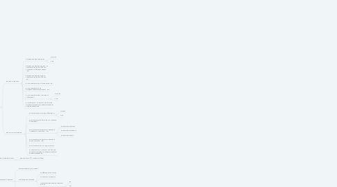 Mind Map: Тестирование проекта Агентских премий