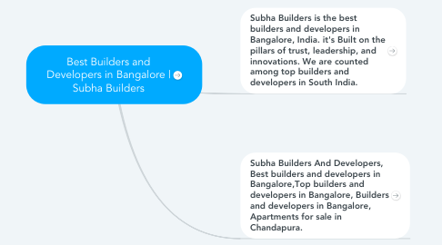 Mind Map: Best Builders and Developers in Bangalore | Subha Builders