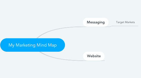 Mind Map: My Marketing Mind Map