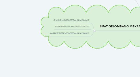 Mind Map: GELOMBANG MEKANIK