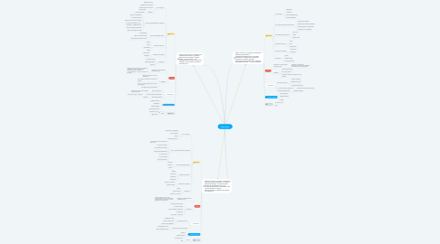 Mind Map: Персонажи