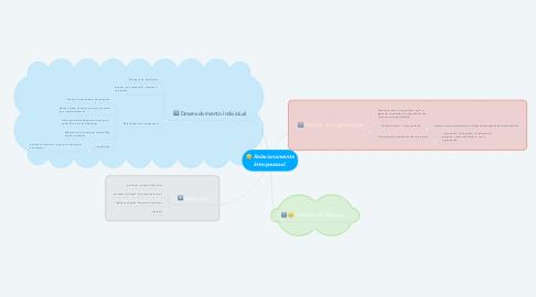 Mind Map: Relacionamento Interpessoal.