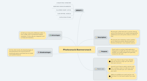 Mind Map: Photosnack/Bannersnack