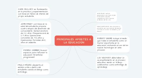 Mind Map: PRINCIPALES APORTES A LA EDUCACIÓN
