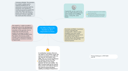 Mind Map: The Effect of Reynolds Number on Jet in Asymmetric Co-Flows