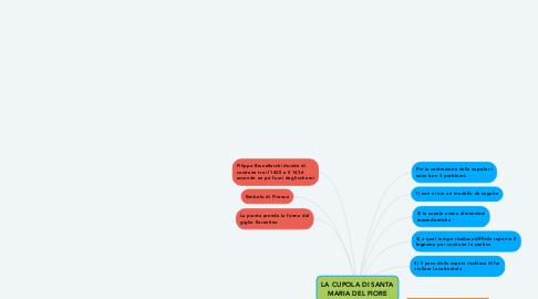 Mind Map: LA CUPOLA DI SANTA MARIA DEL FIORE