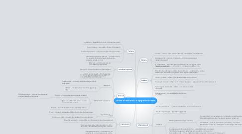 Mind Map: Online dokumendi-/failijagamissüsteem