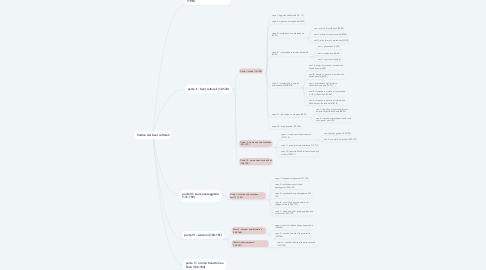 Mind Map: Codice dei beni culturali