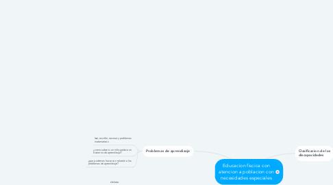 Mind Map: Educacion fiscica con atencion a poblacion con necesidades especiales