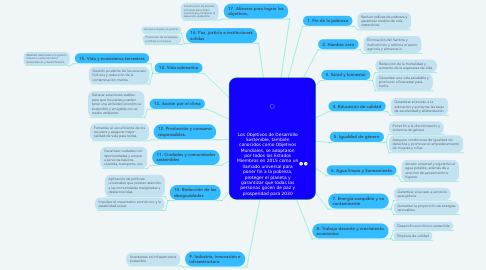 Mind Map: Los Objetivos de Desarrollo Sostenible, también conocidos como Objetivos Mundiales, se adoptaron por todos los Estados Miembros en 2015 como un llamado universal para poner fin a la pobreza, proteger el planeta y garantizar que todas las personas gocen de paz y prosperidad para 2030
