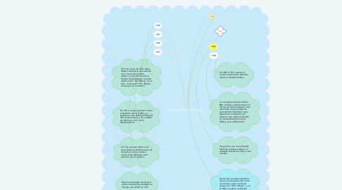 Mind Map: HISTORIA DEL TELEFONO