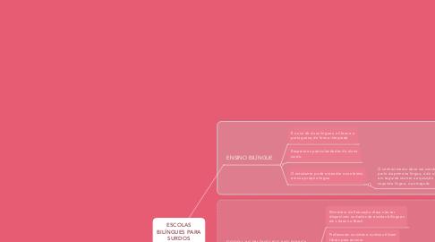 Mind Map: ESCOLAS BILÍNGUES PARA SURDOS