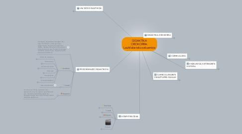Mind Map: DIDAKTIKA OROKORRA: Lauhilabeteko sekuentzia
