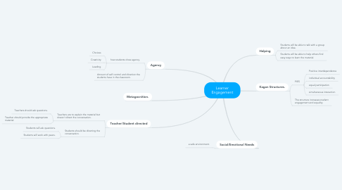 Mind Map: Learner Engagement
